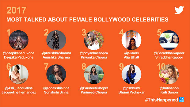 Deepika Padukone beats Anushka Sharma, Priyanka Chopra to become the most talked about female celebrity on Twitter-01